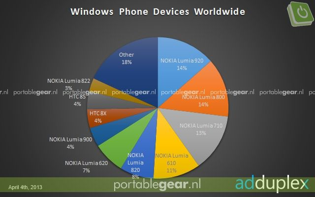 beste windows phones