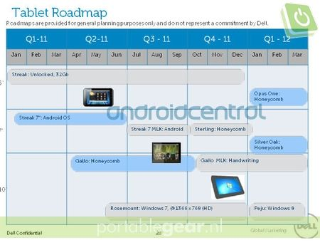 Dell Tablet Roadmap 2011 (via Android Central)