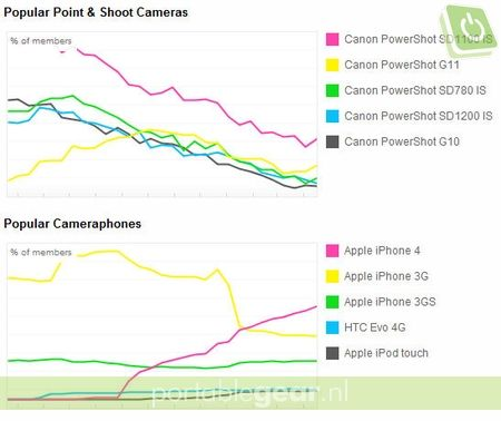 Flickr: populairste point & shoot camers en cameraphones (2011)