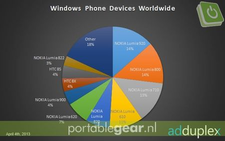 AdDuplex: Nokia Lumia 920 en Lumia 800 beste verkochte Windows Phones